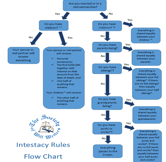 Intestacy Rules Flow Chart
